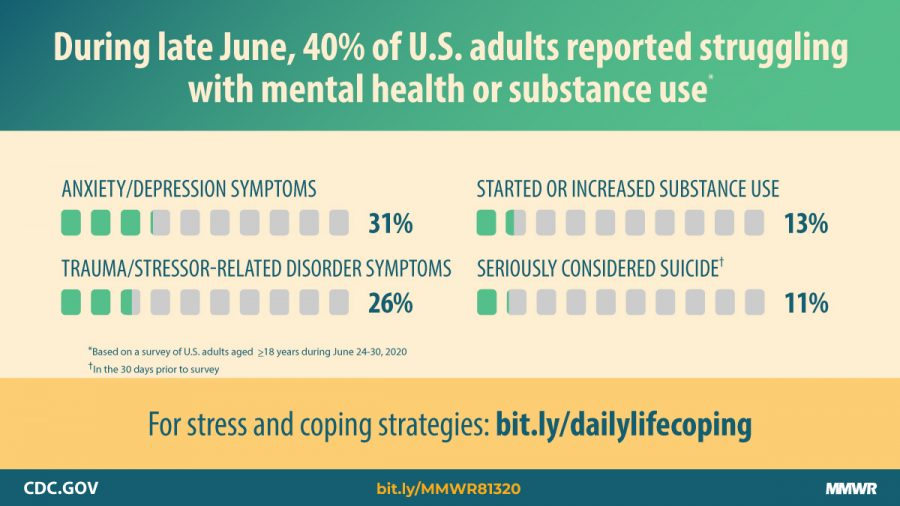Chart from the CDC shows the statistics of mental health among adults in June 2020